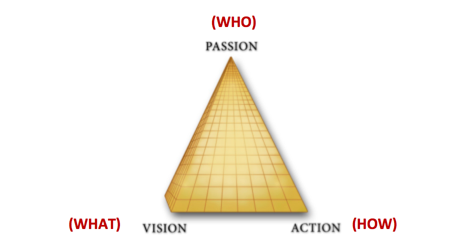 Passion Vision Action
